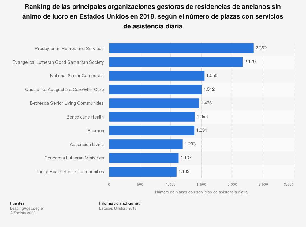 Estadística: Ranking de las principales organizaciones gestoras de residencias de ancianos sin ánimo de lucro en Estados Unidos en 2018, según el número de plazas con servicios de asistencia diaria | Statista