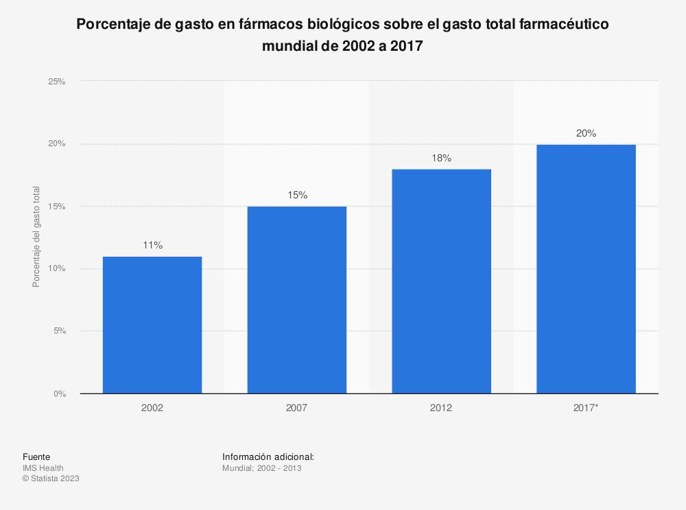 Estadística: Porcentaje de gasto en fármacos biológicos sobre el gasto total farmacéutico mundial de 2002 a 2017 | Statista
