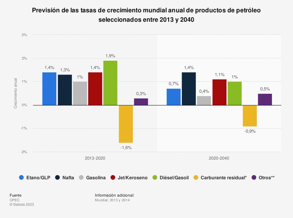 Estadística: Previsión de las tasas de crecimiento mundial anual de productos de petróleo seleccionados entre 2013 y 2040 | Statista