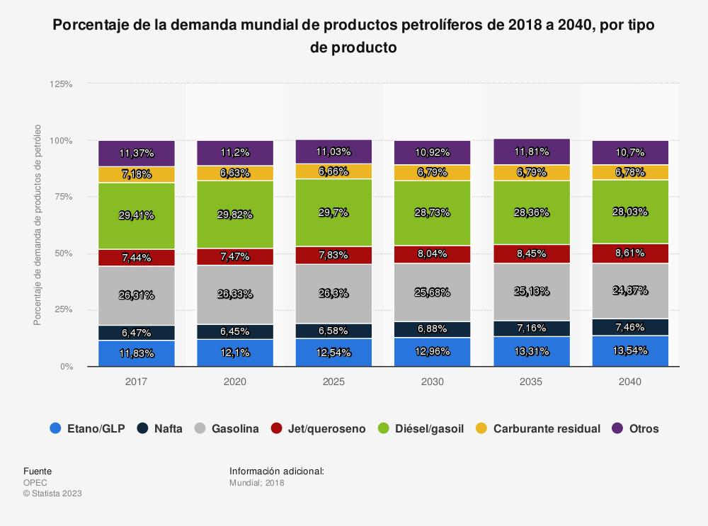 Estadística: Porcentaje de la demanda mundial de productos petrolíferos de 2018 a 2040, por tipo de producto | Statista