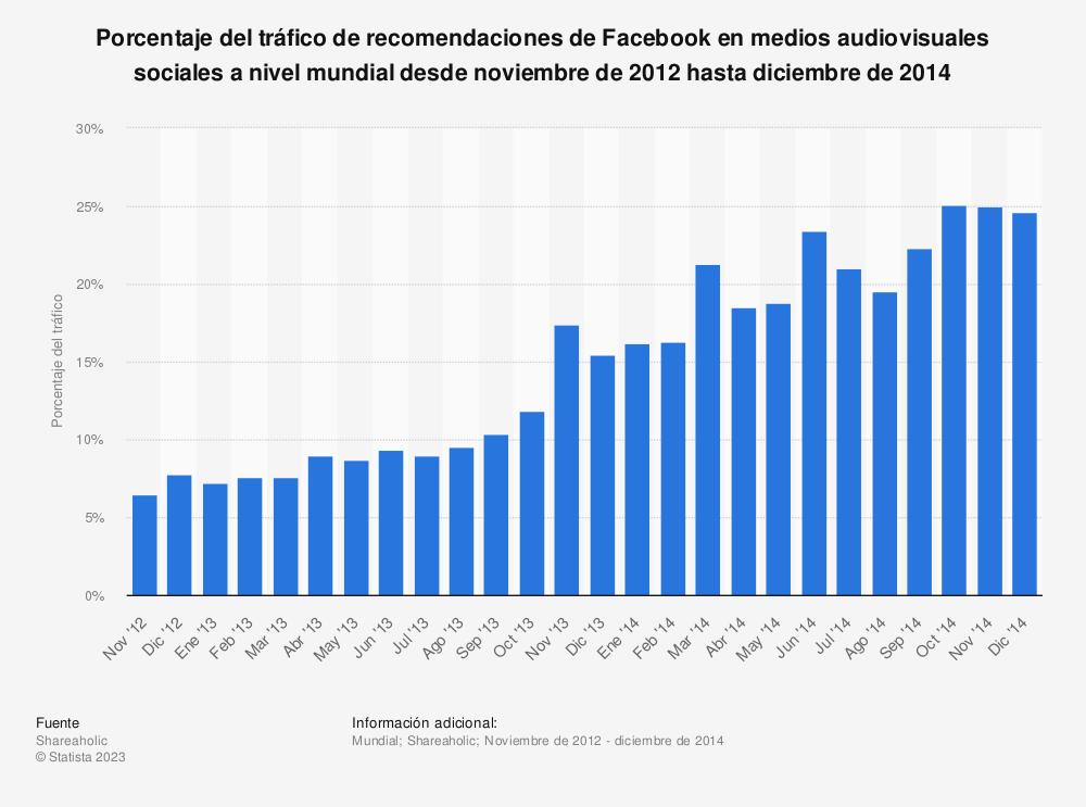 Estadística: Porcentaje del tráfico de recomendaciones de Facebook en medios audiovisuales sociales a nivel mundial desde noviembre de 2012 hasta diciembre de 2014 | Statista