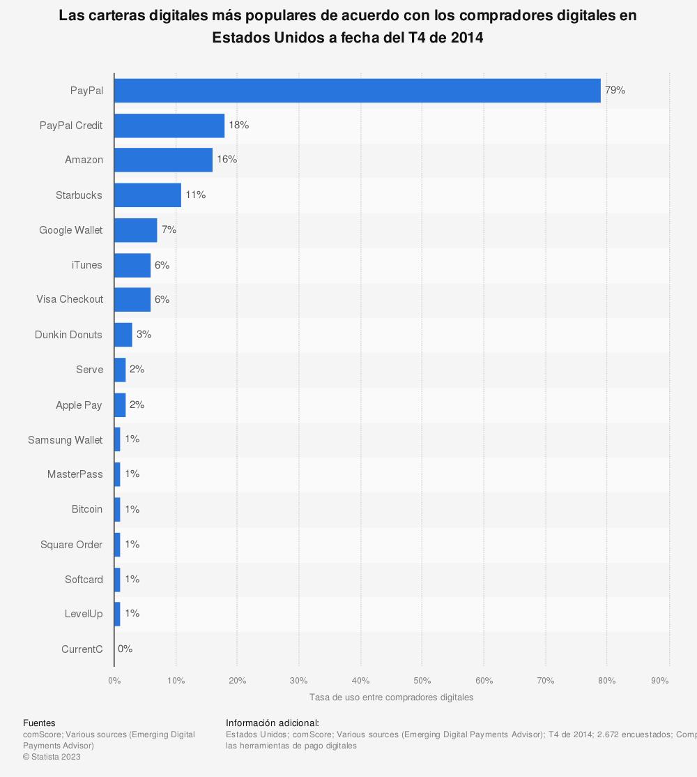 Estadística: Las carteras digitales más populares de acuerdo con los compradores digitales en Estados Unidos a fecha del T4 de 2014 | Statista