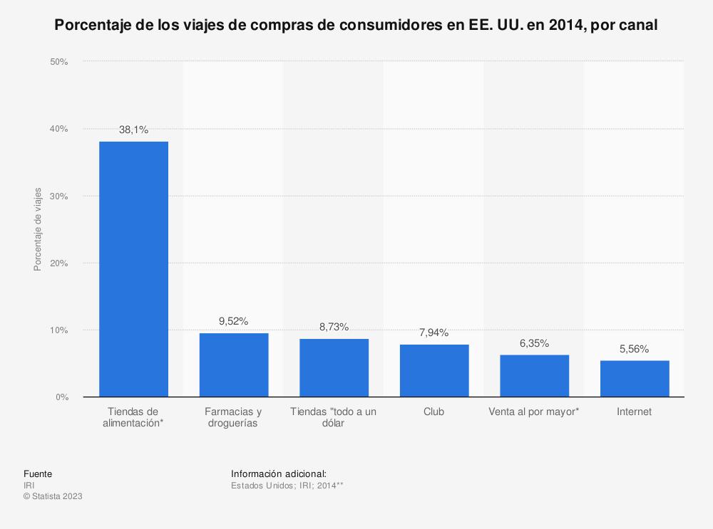 Estadística: Porcentaje de los viajes de compras de consumidores en EE.UU. en 2014, por canal | Statista