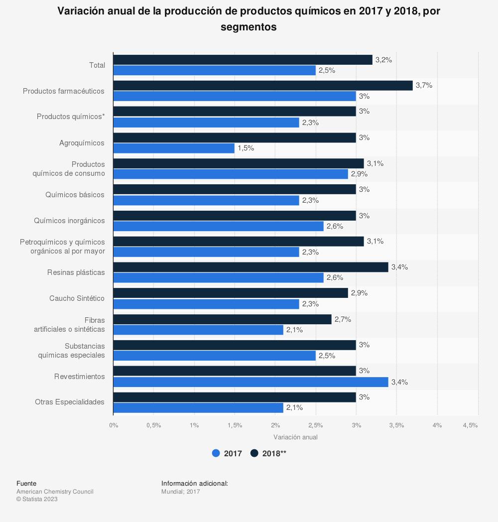 Estadística: Variación anual de la producción de productos químicos en 2017 y 2018, por segmentos | Statista