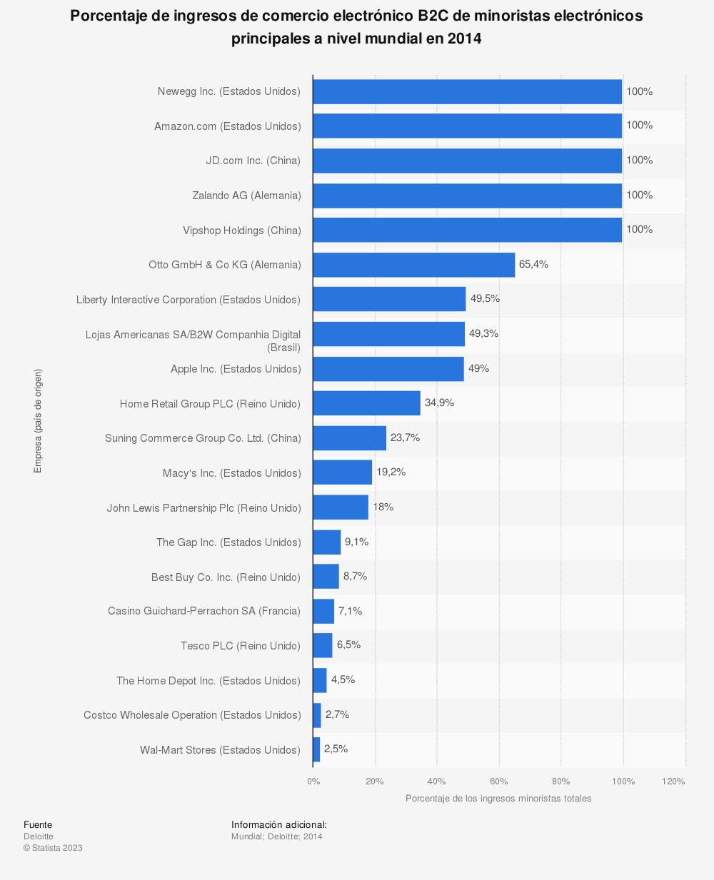 Estadística: Porcentaje de ingresos de comercio electrónico B2C de minoristas electrónicos principales a nivel mundial en 2014 | Statista