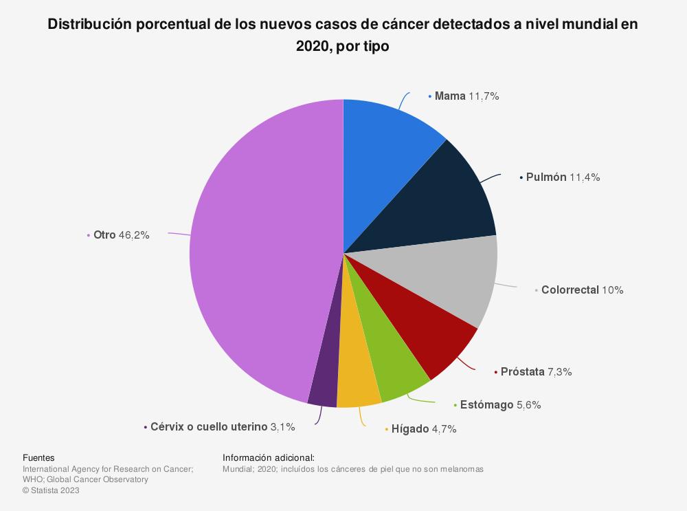 Estadística: Porcentaje de nuevos casos de cáncer a nivel mundial en 2012, por tipo de cáncer | Statista