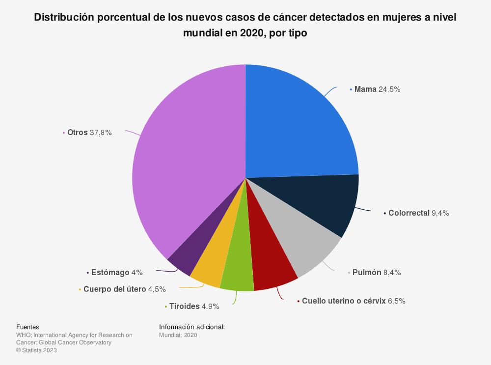 Estadística: Distribución porcentual de los nuevos casos de cáncer detectados en mujeres a nivel mundial en 2020, por tipo | Statista