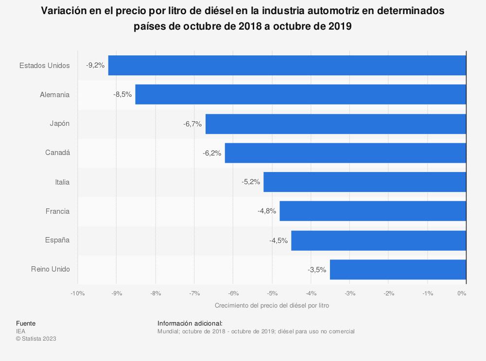 Estadística: Variación en el precio por litro de diésel en la industria automotriz en determinados países de octubre de 2018 a octubre de 2019 | Statista