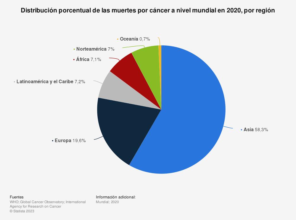 Estadística: Distribución porcentual del número de muertes por cáncer a nivel mundial en 2018, por región | Statista