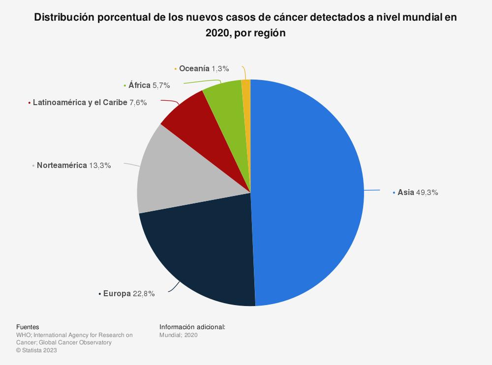 Estadística: Distribución porcentual de los nuevos casos de cáncer registrados a nivel mundial en 2018, por región | Statista