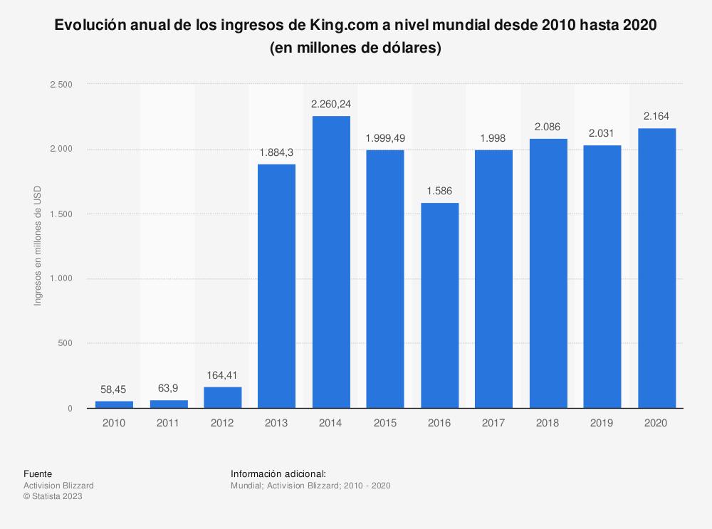 Estadística: Evolución anual de los ingresos de King.com a nivel mundial desde 2010 hasta 2019 (en millones de dólares)  | Statista