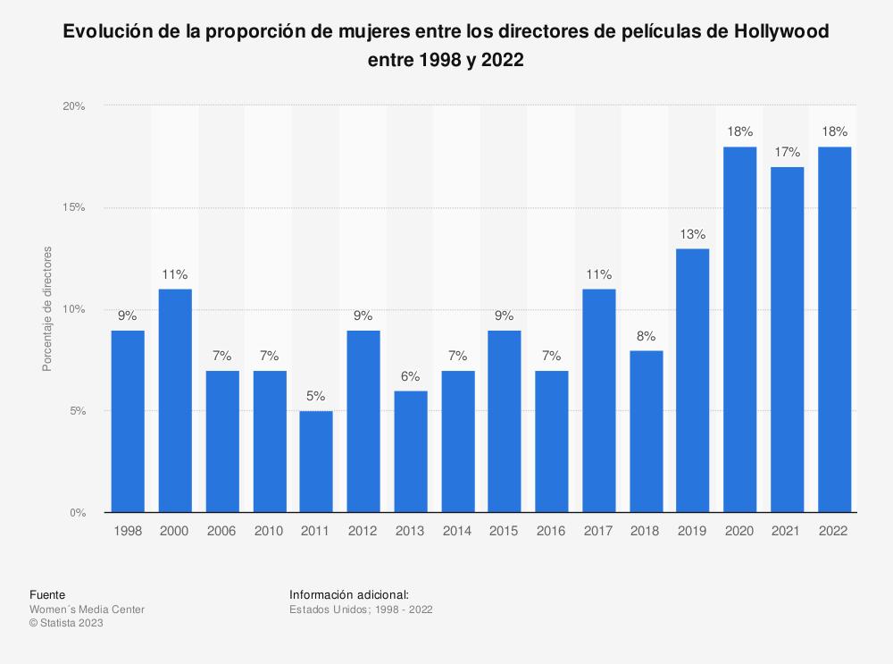 Estadística: Evolución de la proporción de mujeres entre los directores de películas de Hollywood entre 1998 y 2018 | Statista