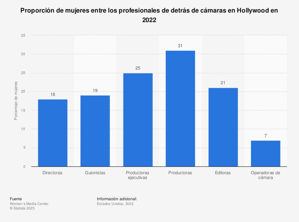 Estadística: Proporción de mujeres entre los profesionales de detrás de cámaras en Hollywood en 2018 | Statista