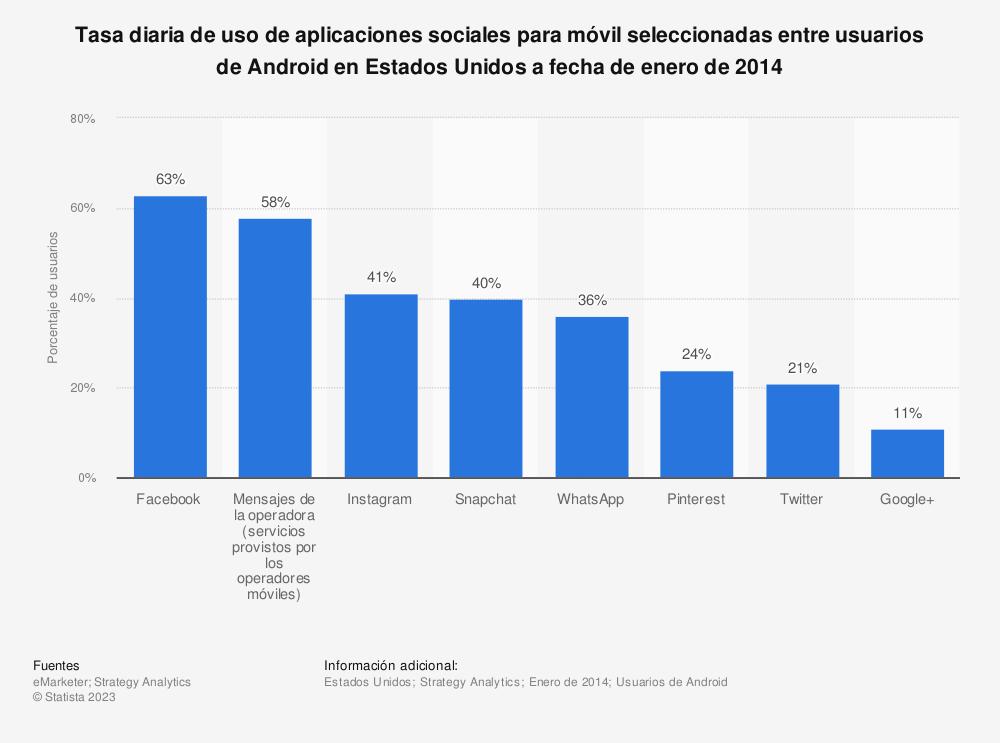 Estadística: Tasa diaria de uso de aplicaciones sociales para móvil seleccionadas entre usuarios de Android en Estados Unidos a fecha de enero de 2014 | Statista