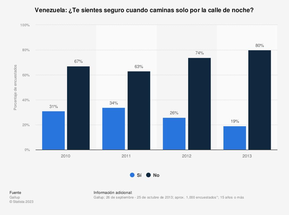 Estadística: Venezuela: ¿Te sientes seguro cuando caminas solo por la calle de noche? | Statista