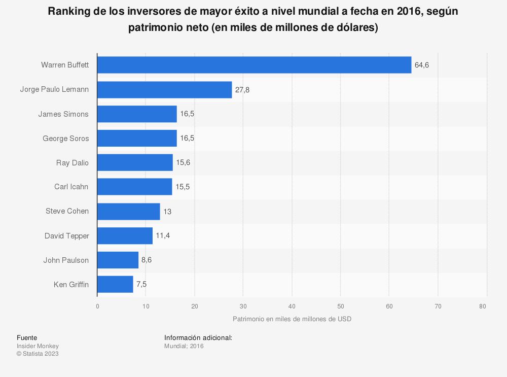 Estadística: Ranking de los inversores de mayor éxito a nivel mundial a fecha en 2016, según patrimonio neto (en miles de millones de dólares) | Statista