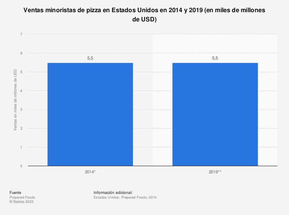 Estadística: Ventas minoristas de pizza en Estados Unidos en 2014 y 2019 (en miles de millones de USD) | Statista