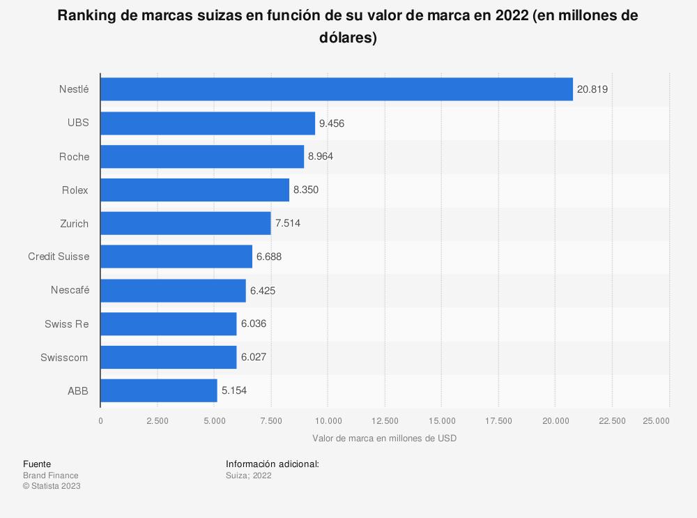 Estadística: Ranking de marcas suizas en función de su valor de marca en 2019 (en millones de dólares) | Statista