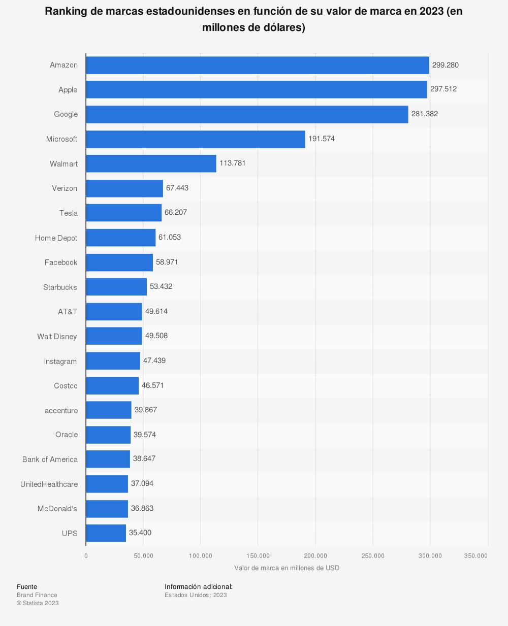 Estadística: Ranking de marcas estadounidenses en función de su valor de marca en 2019 (en millones de dólares) | Statista