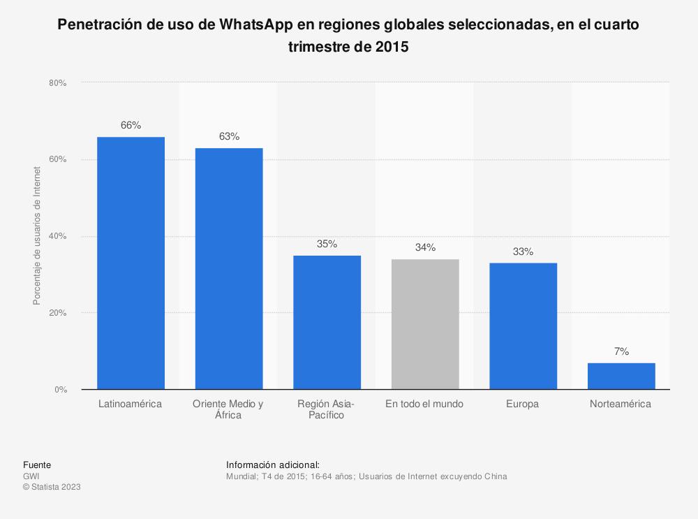 Estadística: Penetración de uso de WhatsApp en regiones globales seleccionadas, en el cuarto trimestre de 2015 | Statista
