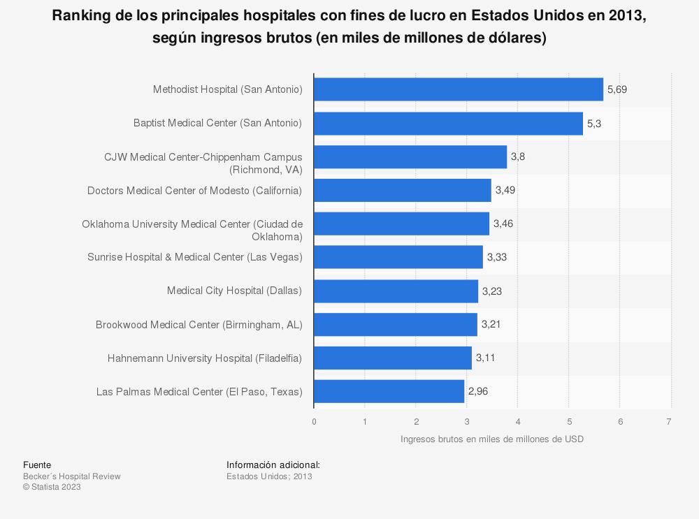 Estadística: Ranking de los principales hospitales con fines de lucro en Estados Unidos en 2013, según ingresos brutos (en miles de millones de dólares) | Statista
