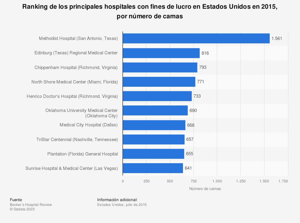 Estadística: Ranking de los principales hospitales con fines de lucro en Estados Unidos en 2015, por número de camas | Statista