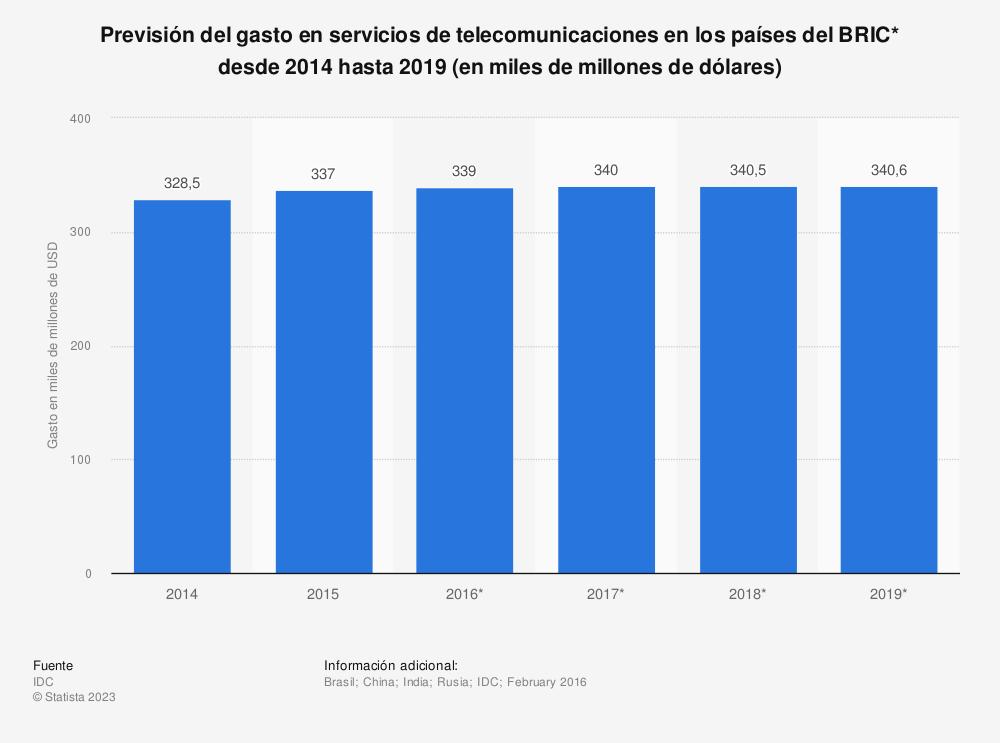 Estadística: Previsión del gasto en servicios de telecomunicaciones en los países del BRIC* desde 2014 hasta 2019 (en miles de millones de dólares) | Statista