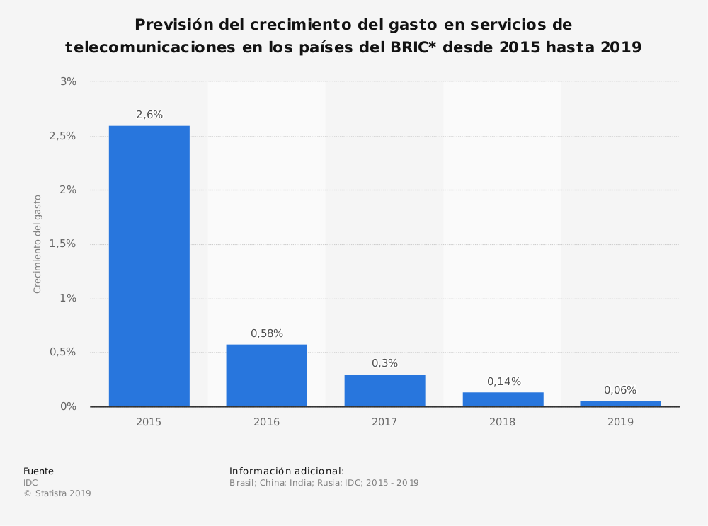 Estadística: Previsión del crecimiento del gasto en servicios de telecomunicaciones en los países del BRIC* desde 2015 hasta 2019 | Statista