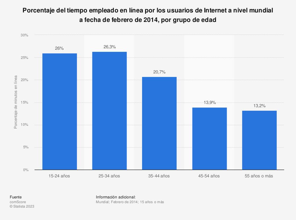 Estadística: Porcentaje del tiempo empleado en línea por los usuarios de Internet a nivel mundial a fecha de febrero de 2014, por grupo de edad | Statista