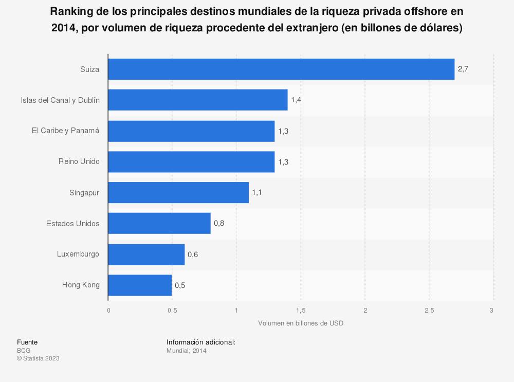 Estadística: Ranking de los principales destinos mundiales de la riqueza privada offshore en 2014, por volumen de riqueza procedente del extranjero (en billones de dólares) | Statista