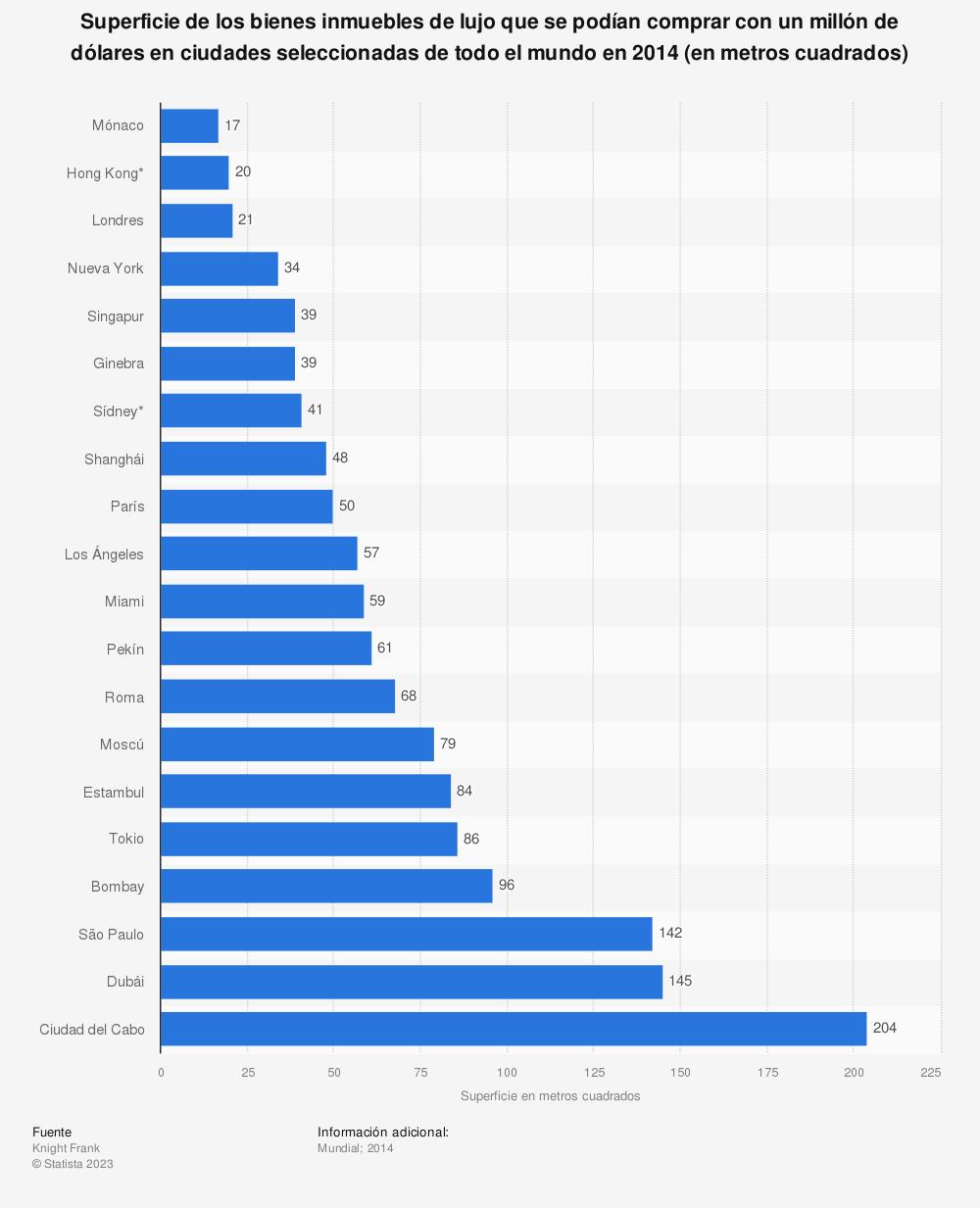 Estadística: Superficie de los bienes inmuebles de lujo que se podían comprar con un millón de dólares en ciudades seleccionadas de todo el mundo en 2014 (en metros cuadrados) | Statista
