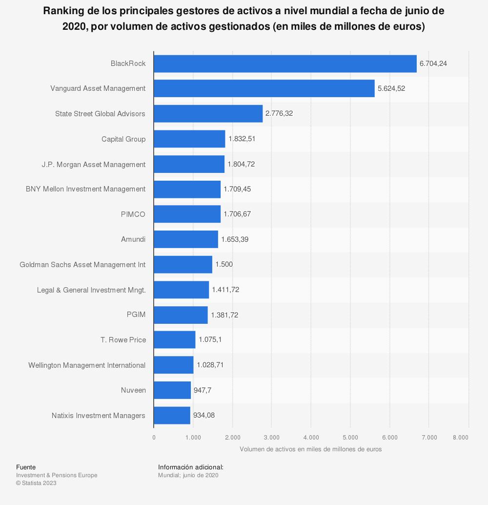 Estadística: Ranking de los principales gestores de activos a nivel mundial en 2015, por volumen de activos gestionados (en miles de millones de euros) | Statista