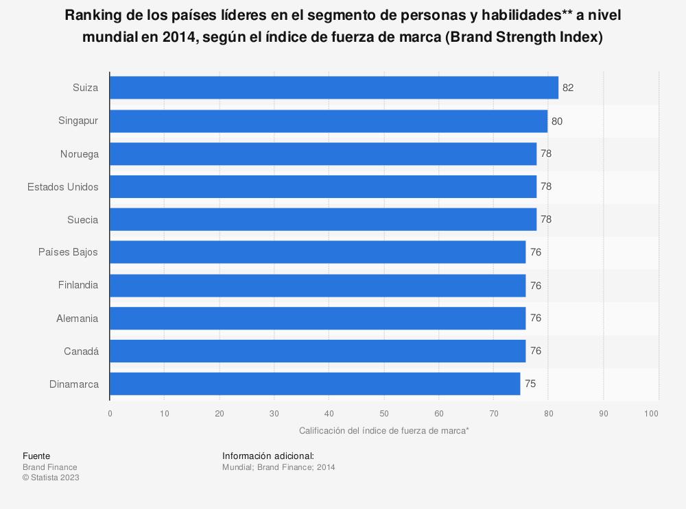 Estadística: Ranking de los países líderes en el segmento de personas y habilidades** a nivel mundial en 2014, según el índice de fuerza de marca (Brand Strength Index) | Statista