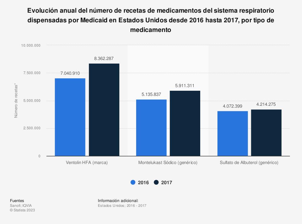Estadística: Evolución anual del número de recetas de medicamentos del sistema respiratorio dispensadas por Medicaid en Estados Unidos desde 2016 hasta 2017, por tipo de medicamento | Statista
