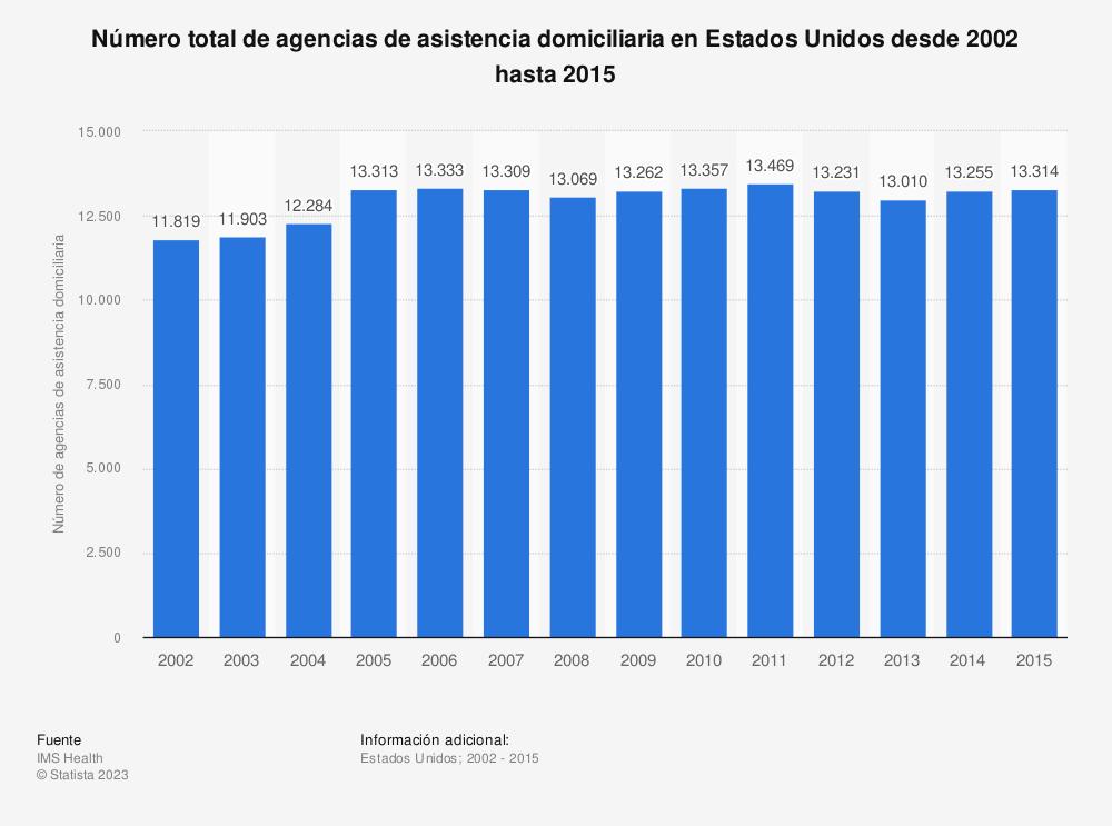 Estadística: Número total de agencias de asistencia domiciliaria en Estados Unidos desde 2002 hasta 2015 | Statista