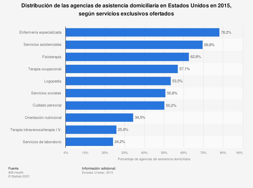 Estadística: Distribución de las agencias de asistencia domiciliaria en Estados Unidos en 2015, según servicios exclusivos ofertados | Statista