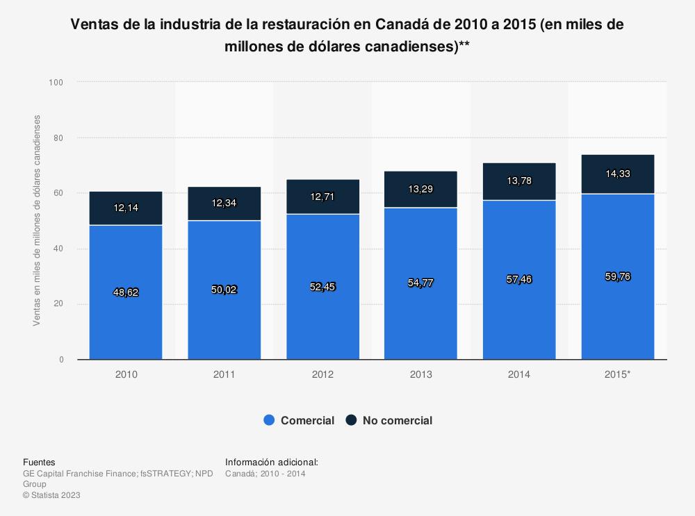 Estadística: Ventas de la industria de la restauración en Canadá de 2010 a 2015 (en miles de millones de dólares canadienses)** | Statista