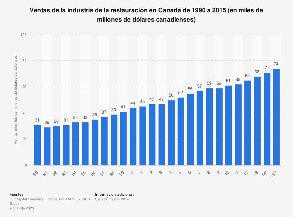 Estadística: Ventas de la industria de la restauración en Canadá de 1990 a 2015 (en miles de millones de dólares canadienses) | Statista