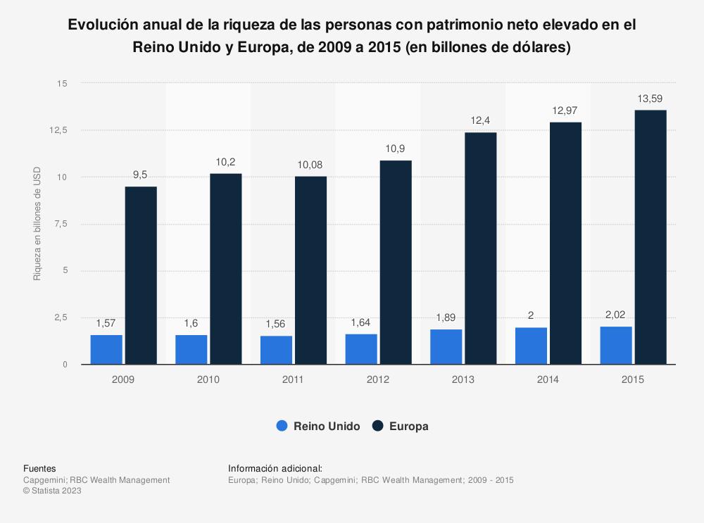 Estadística: Evolución anual de la riqueza de las personas con patrimonio neto elevado en el Reino Unido y Europa, de 2009 a 2015 (en billones de dólares) | Statista