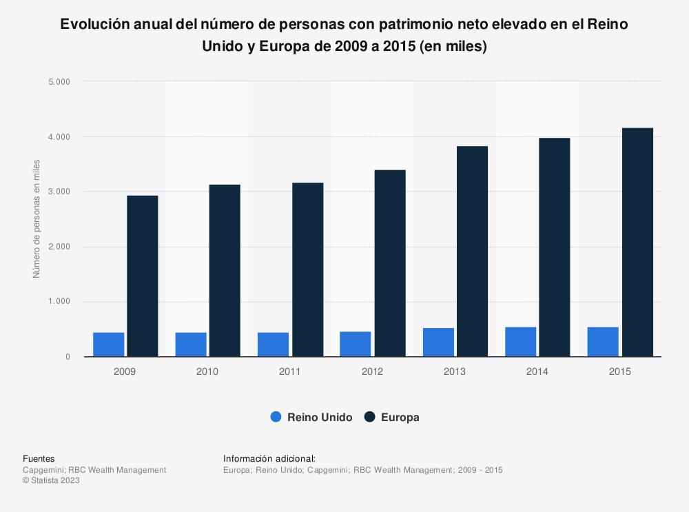 Estadística: Evolución anual del número de personas con patrimonio neto elevado en el Reino Unido y Europa de 2009 a 2015 (en miles) | Statista