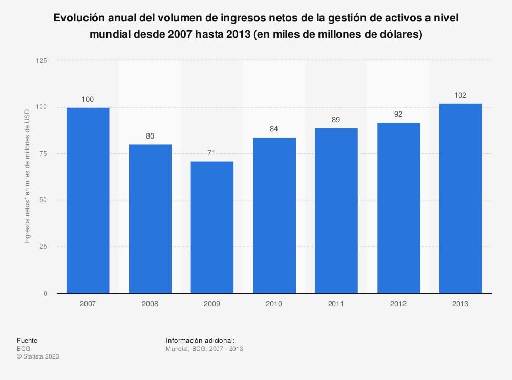 Estadística: Evolución anual del volumen de ingresos netos de la gestión de activos a nivel mundial desde 2007 hasta 2013 (en miles de millones de dólares) | Statista
