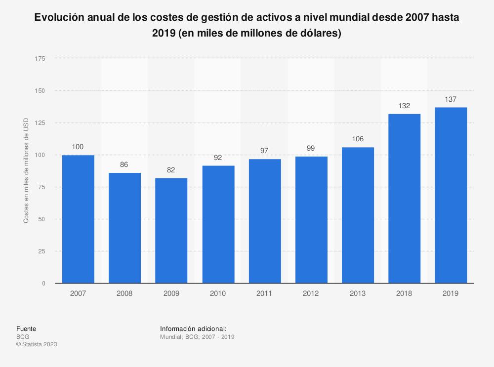 Estadística: Evolución anual de los costes de gestión de activos a nivel mundial desde 2007 hasta 2019 (en miles de millones de dólares) | Statista