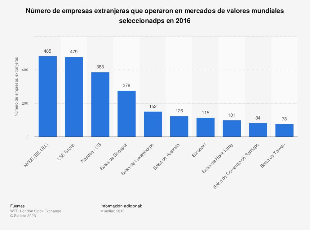 Estadística: Número de empresas extranjeras que operaron en mercados de valores mundiales seleccionadps en 2015 | Statista