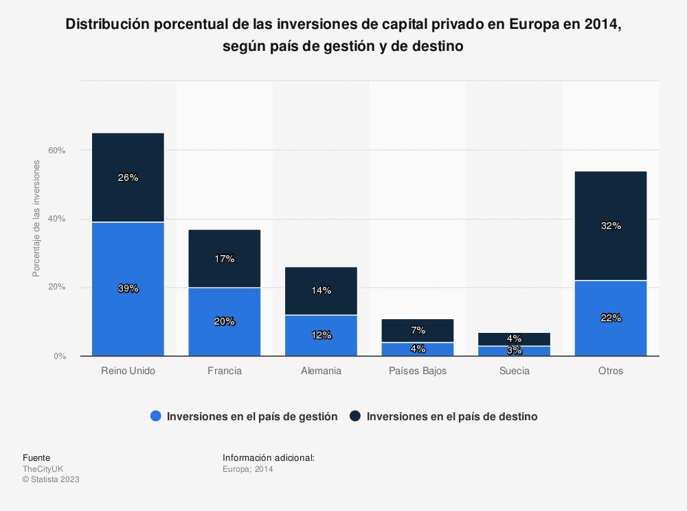 Estadística: Distribución porcentual de las inversiones de capital privado en Europa en 2014, según país de gestión y de destino | Statista