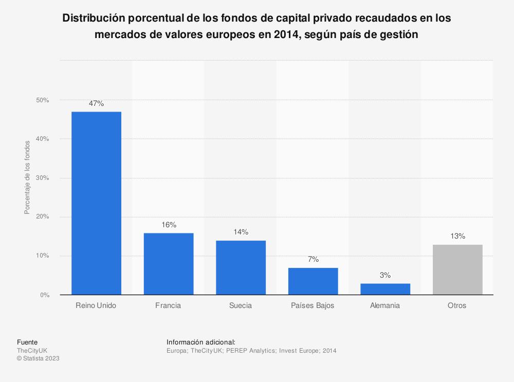 Estadística: Distribución porcentual de los fondos de capital privado recaudados en los mercados de valores europeos en 2014, según país de gestión | Statista