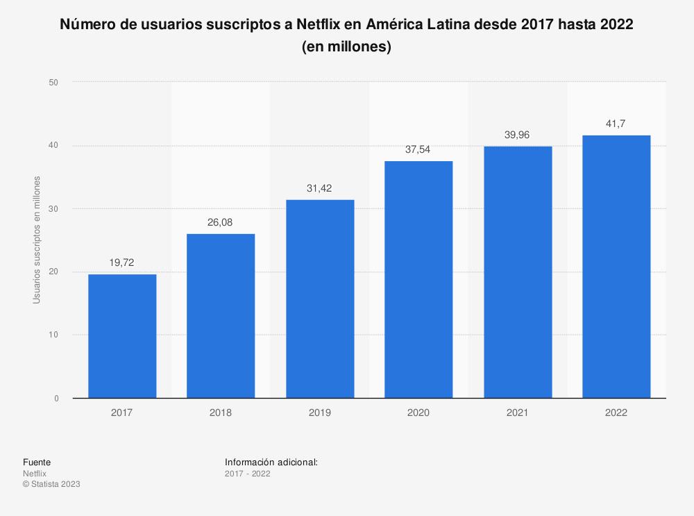 Estadística: Número de usuarios suscriptos a Netflix en América Latina desde 2017 hasta 2025 (en millones) | Statista