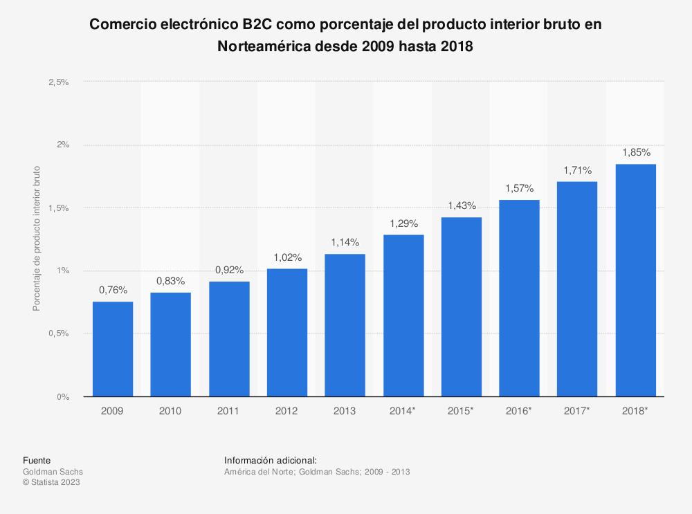 Estadística: Comercio electrónico B2C como porcentaje del producto interior bruto en Norteamérica desde 2009 hasta 2018 | Statista