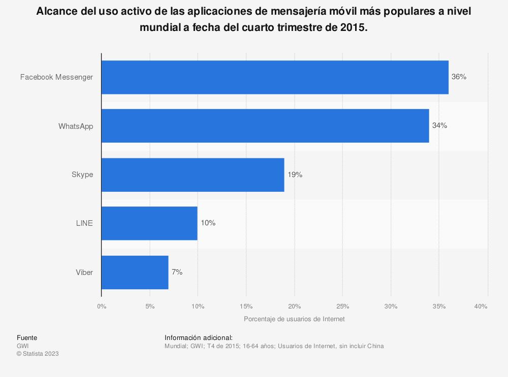 Estadística: Alcance del uso activo de las aplicaciones de mensajería móvil más populares a nivel mundial a fecha del cuarto trimestre de 2015. | Statista