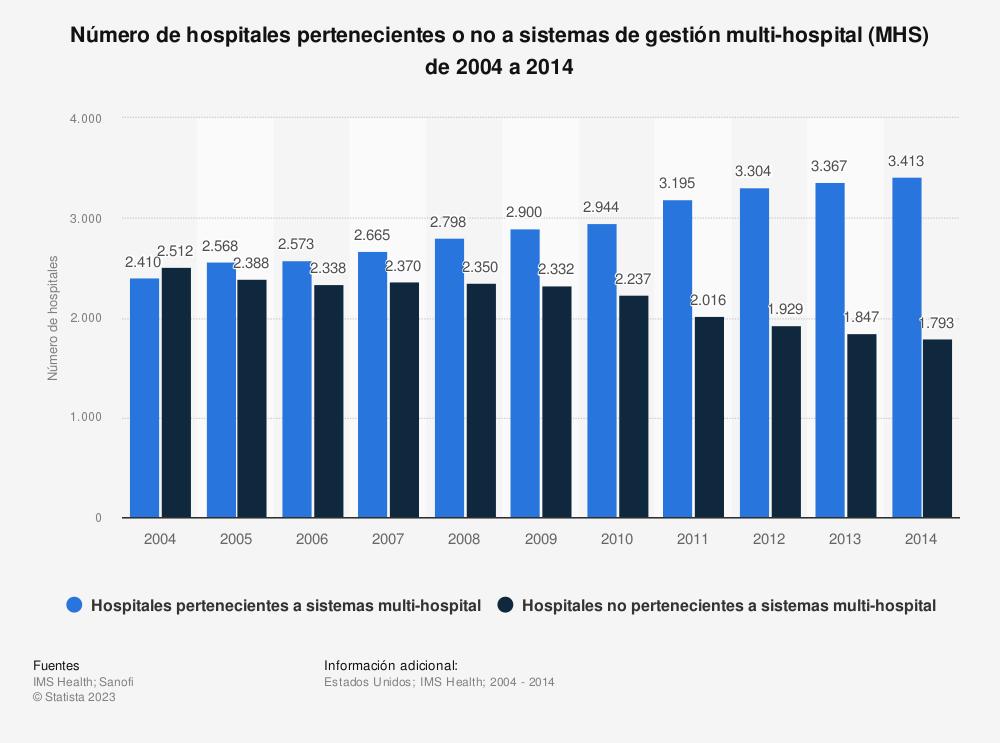 Estadística: Número de hospitales pertenecientes o no a sistemas de gestión multi-hospital (MHS) de 2004 a 2014 | Statista