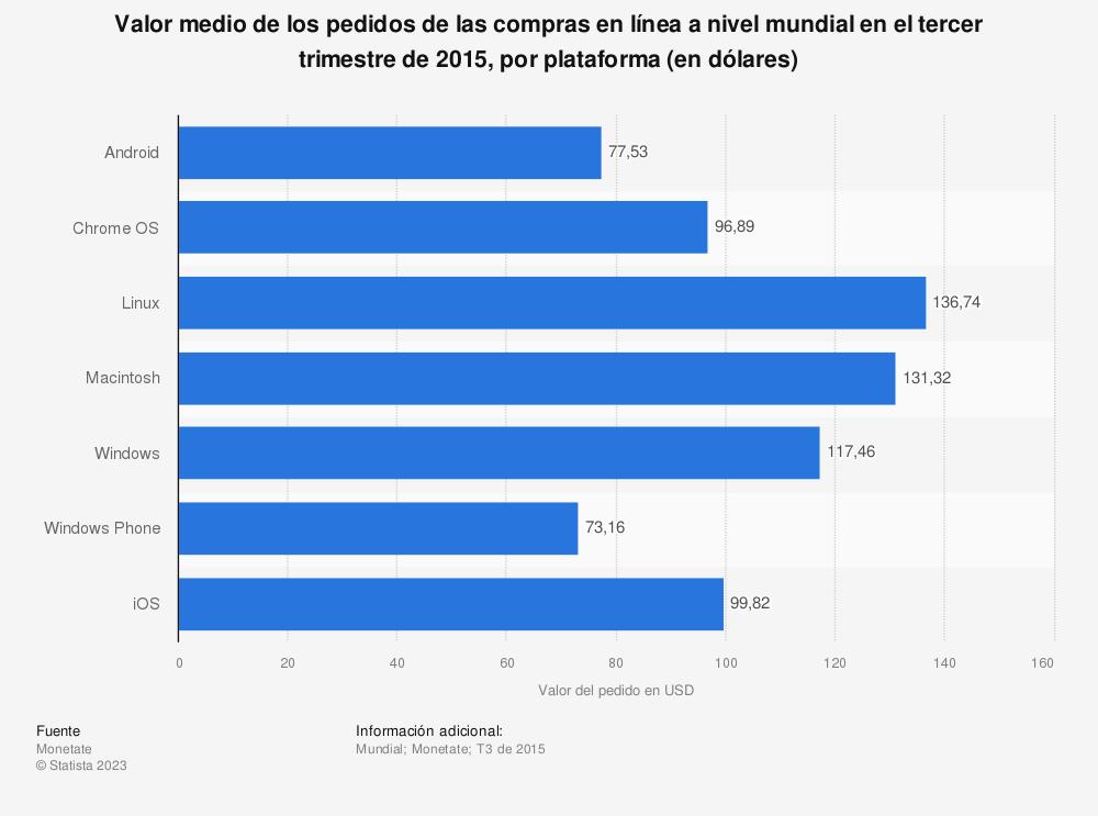 Estadística: Valor medio de los pedidos de las compras en línea a nivel mundial en el tercer trimestre de 2015, por plataforma (en dólares) | Statista